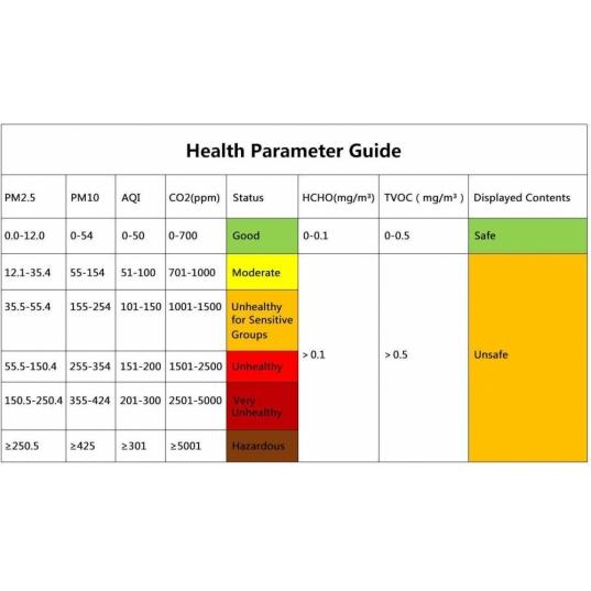 Detector de qualidade de ar (PM2,5 / PM10 / CO2 / Temperatura / Umidade) Mod. P1000 Elitech Brasil Parametros